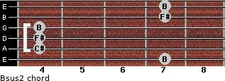 Bsus2 for guitar on frets 7, 4, 4, 4, 7, 7