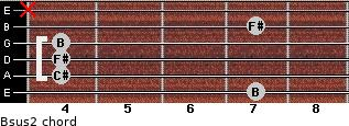 Bsus2 for guitar on frets 7, 4, 4, 4, 7, x