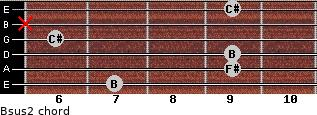 Bsus2 for guitar on frets 7, 9, 9, 6, x, 9