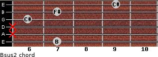 Bsus2 for guitar on frets 7, x, x, 6, 7, 9