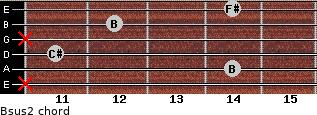 Bsus2 for guitar on frets x, 14, 11, x, 12, 14