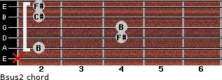 Bsus2 for guitar on frets x, 2, 4, 4, 2, 2