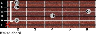 Bsus2 for guitar on frets x, 2, 4, 6, 2, 2