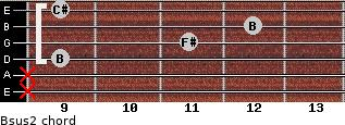 Bsus2 for guitar on frets x, x, 9, 11, 12, 9