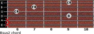 Bsus2 for guitar on frets x, x, 9, 6, 7, 9