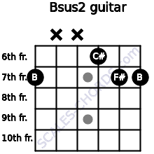 Bsus2 for guitar on frets 7, x, x, 6, 7, 7