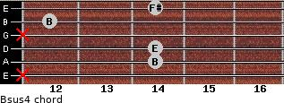 Bsus4 for guitar on frets x, 14, 14, x, 12, 14