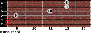 Bsus4 for guitar on frets x, x, 9, 11, 12, 12