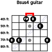Bsus4 for guitar on frets 7, 7, 4, 4, 5, 7