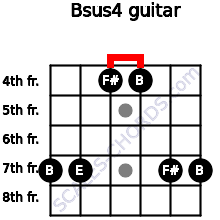 Bsus4 for guitar on frets 7, 7, 4, 4, 7, 7