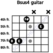 Bsus4 for guitar on frets 7, 7, 4, x, 5, x