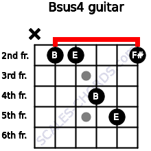 Bsus4 for guitar on frets x, 2, 2, 4, 5, 2