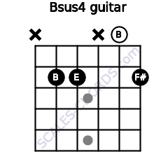 Bsus4 for guitar on frets x, 2, 2, x, 0, 2