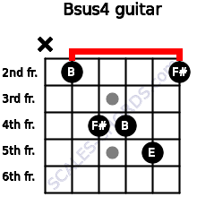 Bsus4 for guitar on frets x, 2, 4, 4, 5, 2