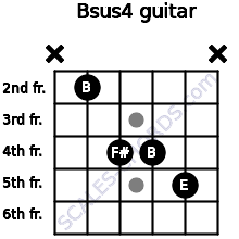 Bsus4 for guitar on frets x, 2, 4, 4, 5, x