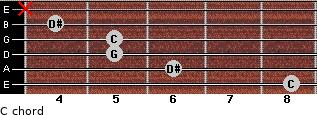 C- for guitar on frets 8, 6, 5, 5, 4, x