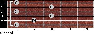 Cº for guitar on frets 8, 9, 10, 8, 10, 8