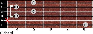 Cº for guitar on frets 8, x, 4, 5, 4, 5