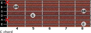 C- for guitar on frets 8, x, 5, 8, 4, x