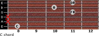 Cº for guitar on frets 8, x, x, 11, 10, 11
