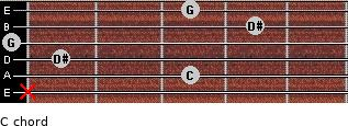 C- for guitar on frets x, 3, 1, 0, 4, 3