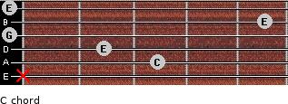C/ for guitar on frets x, 3, 2, 0, 5, 0