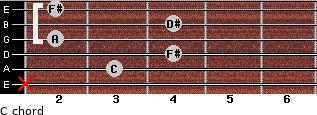 Cº for guitar on frets x, 3, 4, 2, 4, 2