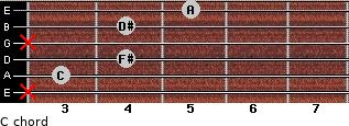 Cº for guitar on frets x, 3, 4, x, 4, 5