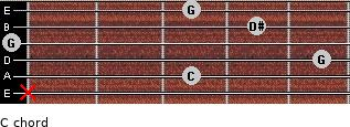 C- for guitar on frets x, 3, 5, 0, 4, 3