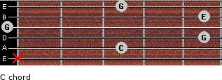 C/ for guitar on frets x, 3, 5, 0, 5, 3