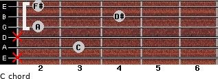 Cº for guitar on frets x, 3, x, 2, 4, 2