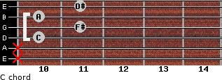 Cº for guitar on frets x, x, 10, 11, 10, 11
