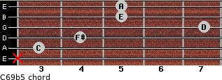 C6/9b5 for guitar on frets x, 3, 4, 7, 5, 5