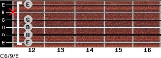 C6/9/E for guitar on frets 12, 12, 12, 12, x, 12