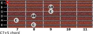 C7(+5) for guitar on frets 8, 7, 8, 9, 9, x