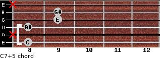 C7(+5) for guitar on frets 8, x, 8, 9, 9, x
