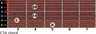 Cº7/A for guitar on frets 5, 3, 4, x, 4, x