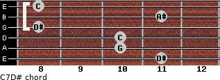 C-7\D# for guitar on frets 11, 10, 10, 8, 11, 8