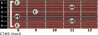 C7#5 for guitar on frets 8, 11, 8, 9, 11, 8