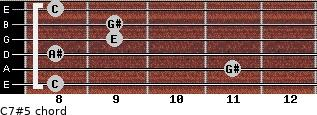 C7#5 for guitar on frets 8, 11, 8, 9, 9, 8