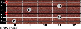 C7#5 for guitar on frets 8, 11, x, 9, 11, x