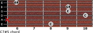 C7#5 for guitar on frets 8, x, 10, 9, 9, 6