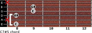 C7#5 for guitar on frets 8, x, 8, 9, 9, x