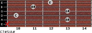 C7#5/A# for guitar on frets x, 13, 10, 13, 11, 12