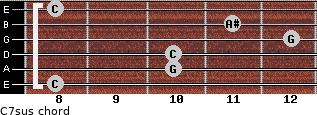 C7sus for guitar on frets 8, 10, 10, 12, 11, 8