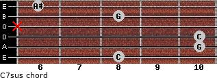 C7sus for guitar on frets 8, 10, 10, x, 8, 6