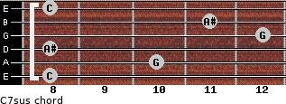 C7sus for guitar on frets 8, 10, 8, 12, 11, 8