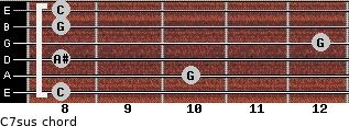 C7sus for guitar on frets 8, 10, 8, 12, 8, 8
