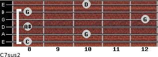 C7sus2 for guitar on frets 8, 10, 8, 12, 8, 10