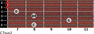 C7sus2 for guitar on frets 8, 10, 8, 7, x, x